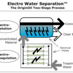 Electro Water Separation