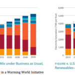 Energy and Water in a Warming World Initiative
