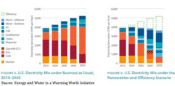 Renewables Can Cut Power Plants' Water Use 97% by 2050