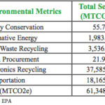 LG Environmental Assessment