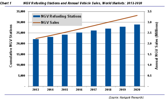Natural Gas Station Growth