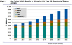 Military Alternative Fuel Fleet Spending to Hit '$926m by 2020'