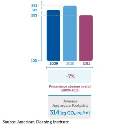 Cleaning Product Industry Cuts GHGs 12% in One Year