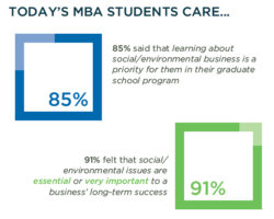 MBA Programs Beef up Environmental Curricula