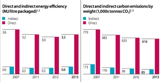 Diageo energy and carbon