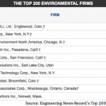 Engineering News-Record's Top 200 Environmental Firms