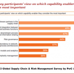 Supply Chain Risk Survey