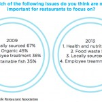 Sustainable Restaurant Association 2013 survey