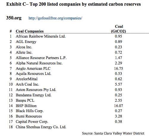 Top 200 Fossil Fuel Companies
