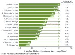 Alaska Airlines Tops Fuel-Efficiency Carrier Ranking