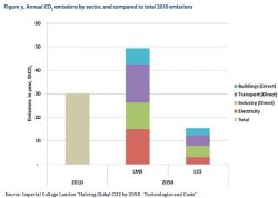 How to Halve CO2 Emissions by 2050