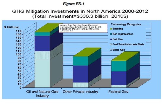 GHG Mitigation Investments in North America