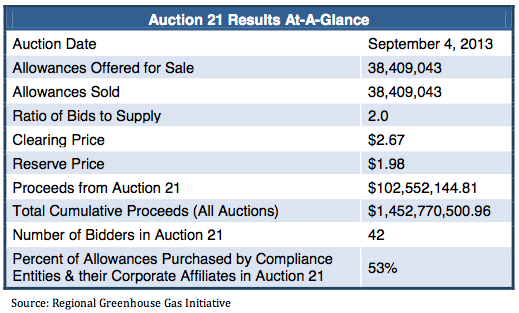 RGGI carbon auction results