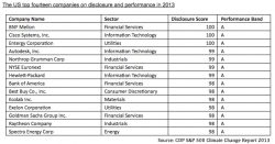 BNY Mellon, Cisco, Entergy Top CDP's S&P 500 Rankings