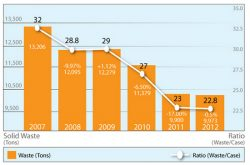 Clorox Sustainability Report: GHG Intensity Down 10% in One Year