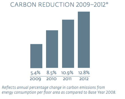 Hilton CO2 reduction