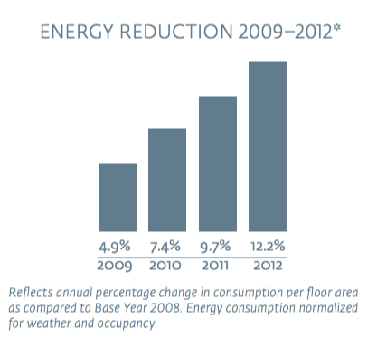 Hilton energy reduction