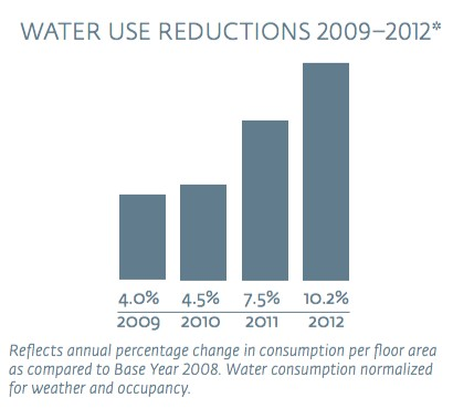 Hilton water reductions
