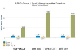 PG&E Sustainability Report: Emissions Rate Down 12%