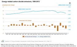 Energy-Related CO2 Emissions Fall to 19-Year Low