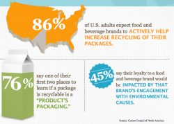 Consumers to Food and Beverage Brands: Step Up Recycling Efforts