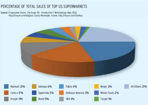 us supermarket chains