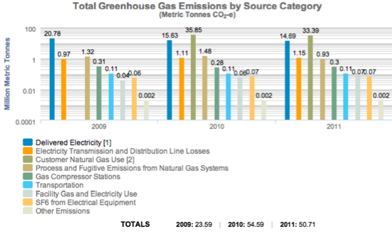 pge GHG by source category
