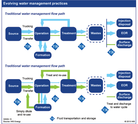 IHS evolvoing water management practices