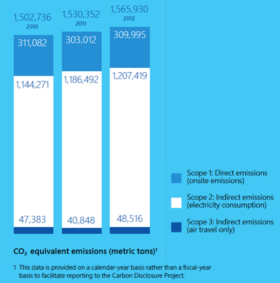 Microsoft CO2 FY13 sustainability report