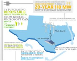 Microsoft Signs Wind Energy Power Purchase Agreement