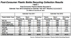 Plastic Bottle Recycling Up 6.2% in 2012