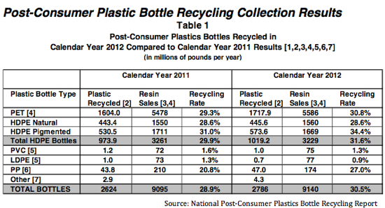 National Post-Consumer Plastics Bottle Recycling Report