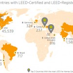Top 10 LEED Countries