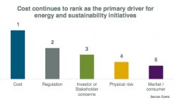 Cost 'No. 1 Sustainability Challenge in 2014,' Ecova Says