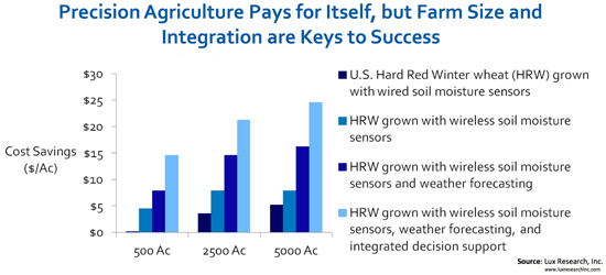 precision agriculture pays