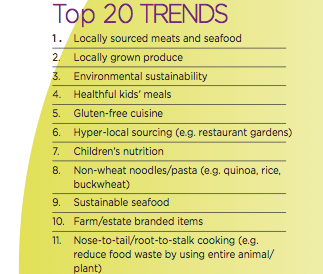 Top 20 restaurant trends