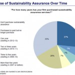 Verdantix purchase of sustainability assurance
