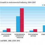 china environmental industry growth