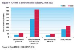 China's Green Economy Faces Significant Challenges, Report Says