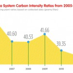 coke carbon intensity