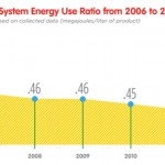 coke energy ratio