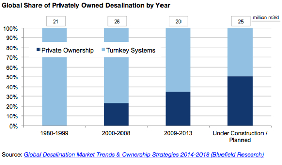 privately owned desalination projects