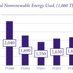Bacardi report nonrenewable energy