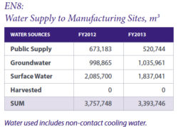 Bacardi Sustainability Report: GHGs Up, Water Intensity Down