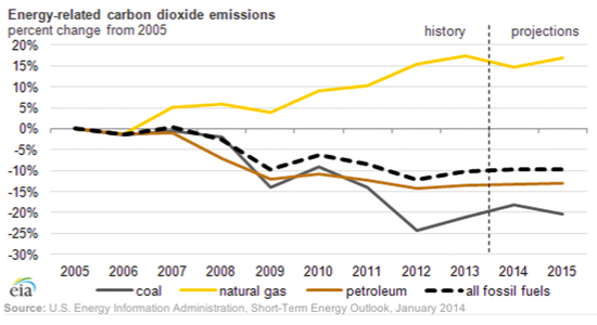 EIA carbon emissions percent change from 2005