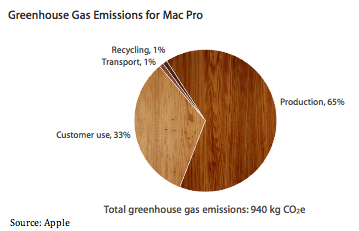 Greenhouse Gas Emissions for Mac Pro