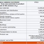 IKEA FY13 carbon footprint