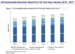 Oil and Gas Sustainability Spending to Reach $6.5bn in 2017