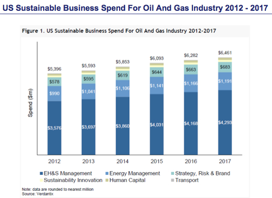 Verdantix Sustainable Business Spend for oil and gas
