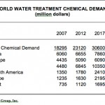 World Water Treatment Chemical Demand
